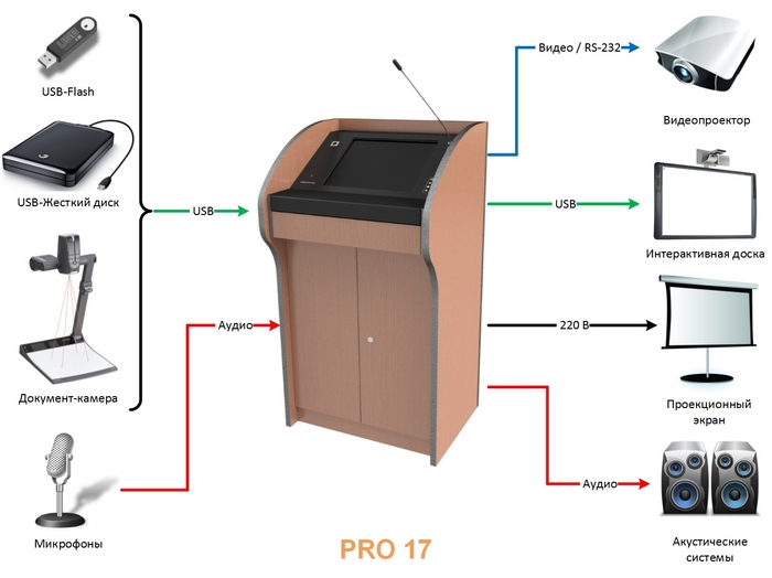Схема коммутации внешнего оборудования к интерактивной трибуне SMARTONE PRO17